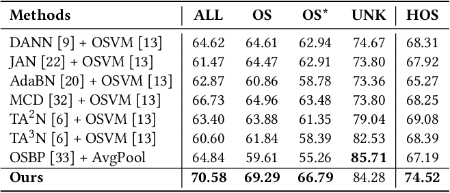 Figure 3 for Conditional Extreme Value Theory for Open Set Video Domain Adaptation
