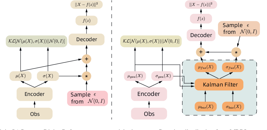Figure 2 for Efficient reinforcement learning control for continuum robots based on Inexplicit Prior Knowledge