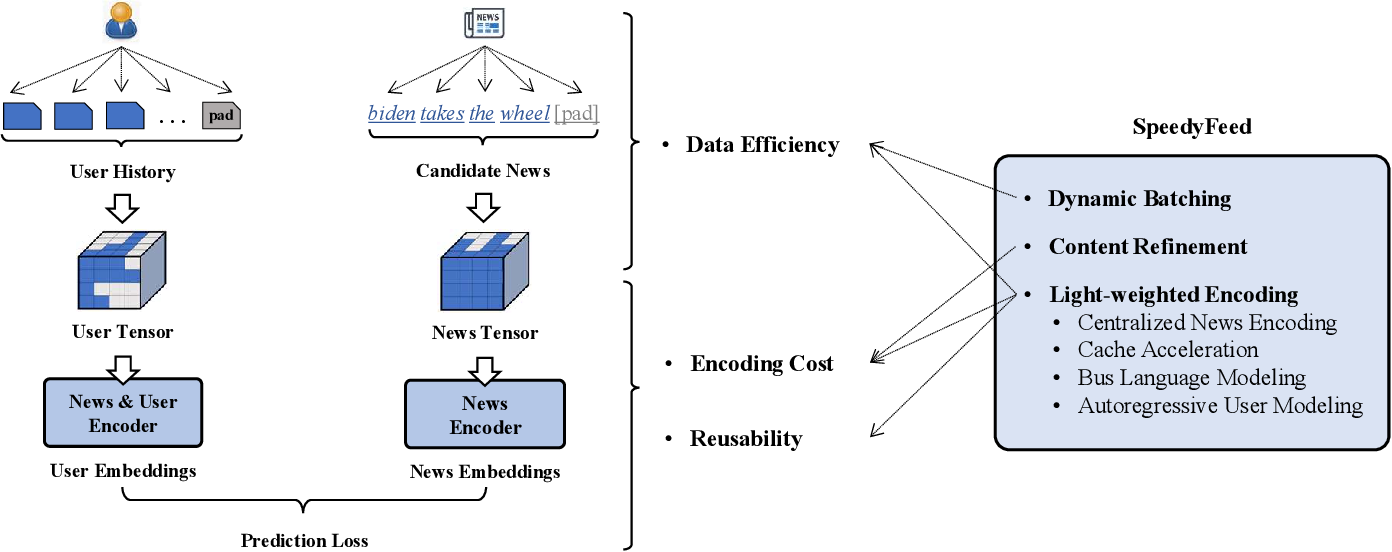 Figure 1 for Training Large-Scale News Recommenders with Pretrained Language Models in the Loop
