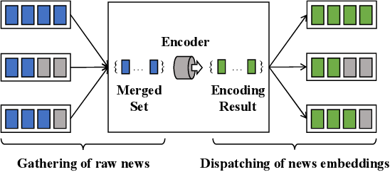 Figure 3 for Training Large-Scale News Recommenders with Pretrained Language Models in the Loop
