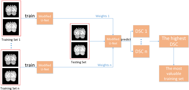 Figure 3 for A Strategy of MR Brain Tissue Images' Suggestive Annotation Based on Modified U-Net