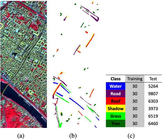 Figure 2 for Simultaneous Spectral-Spatial Feature Selection and Extraction for Hyperspectral Images