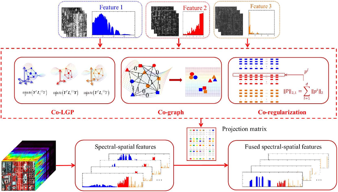 Figure 1 for Simultaneous Spectral-Spatial Feature Selection and Extraction for Hyperspectral Images