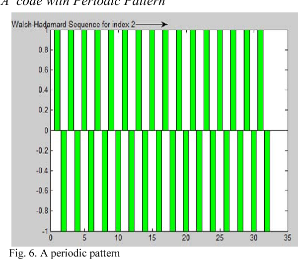 Figure 6 from Assessment of Digital Beamforming Radar (DBF) and