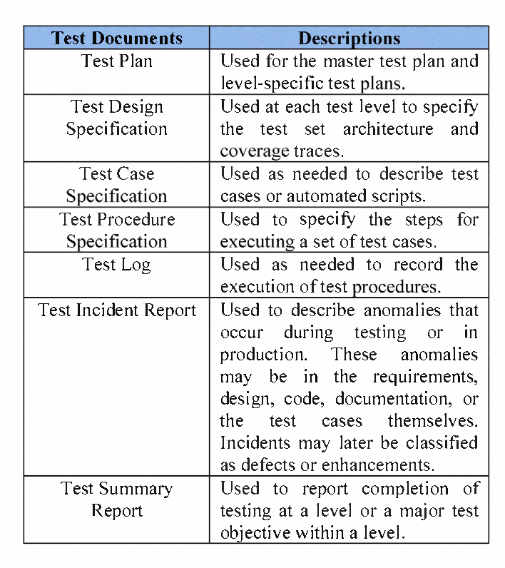 Table I from Systematic Test and Evaluation Process (STEP) approach ...