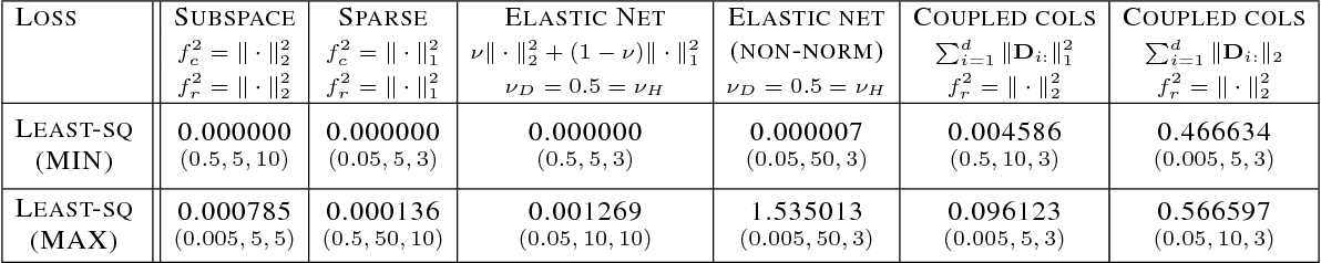 Figure 4 for Identifying global optimality for dictionary learning