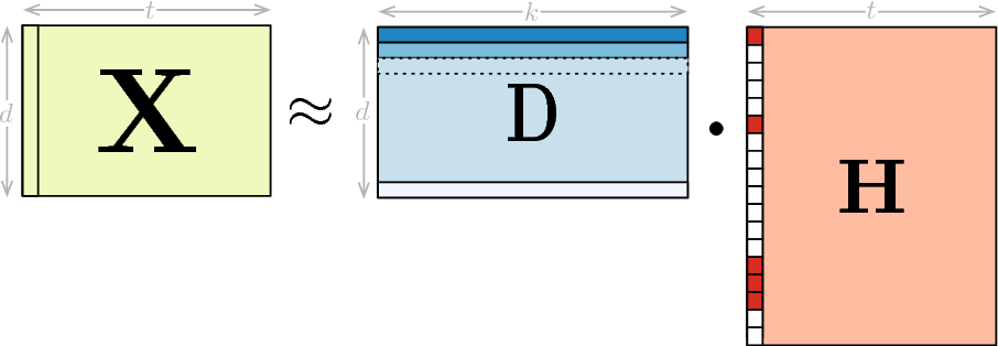 Figure 3 for Identifying global optimality for dictionary learning