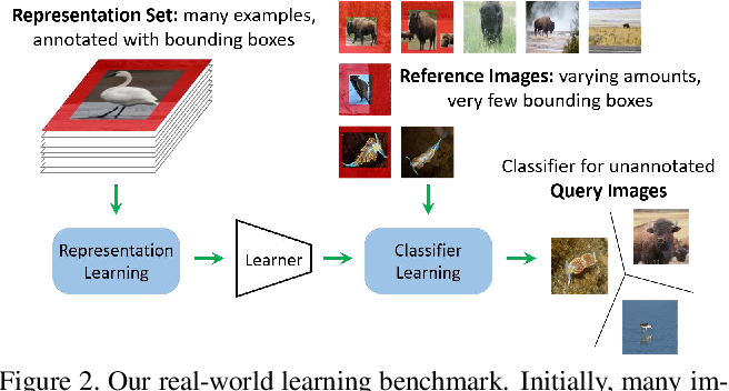 Figure 3 for Few-Shot Learning with Localization in Realistic Settings