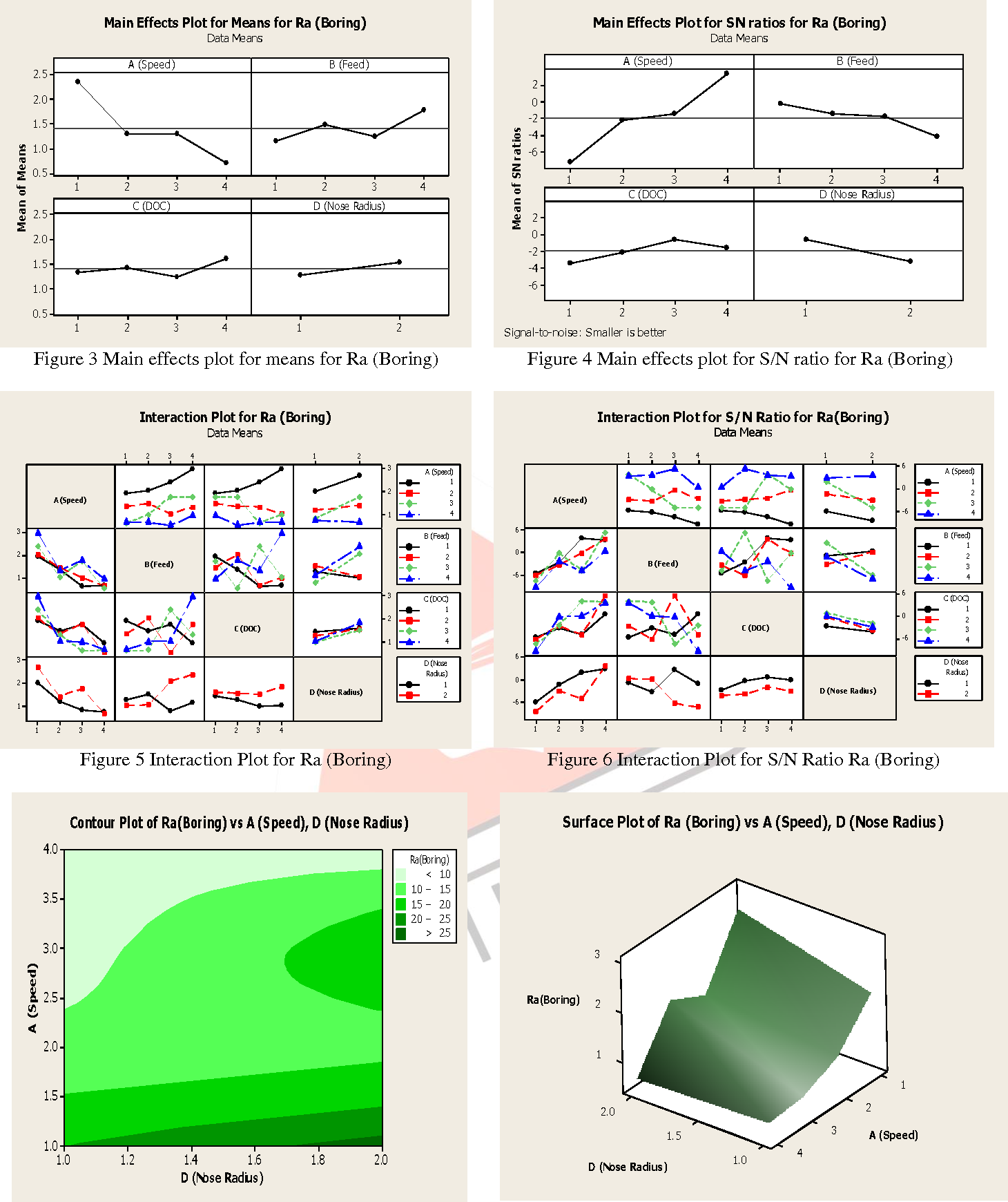 Application of taguchi approach for optimization roughness for figure 5 pooptronica