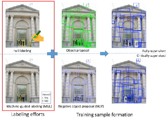 Figure 1 for A Taught-Obesrve-Ask (TOA) Method for Object Detection with Critical Supervision