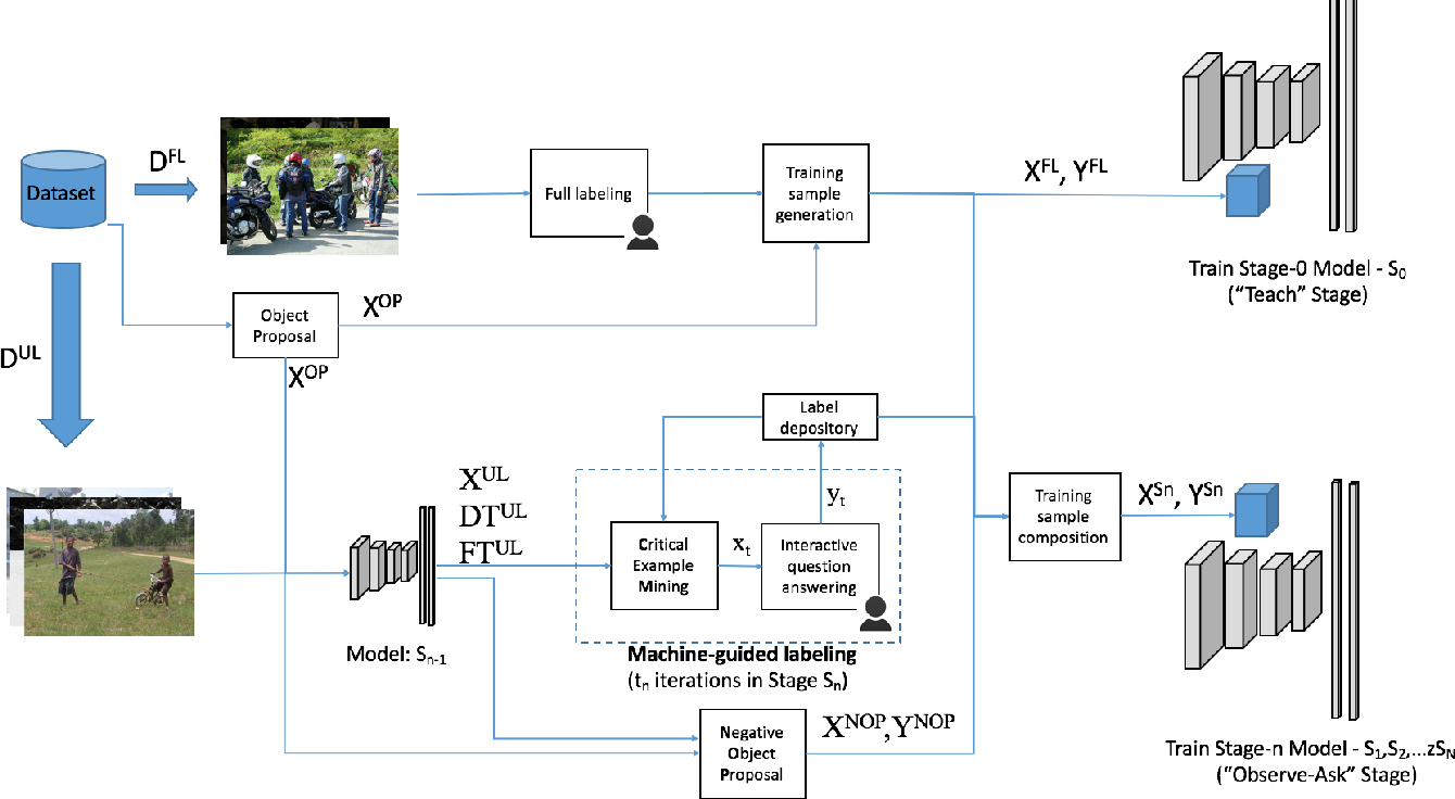 Figure 3 for A Taught-Obesrve-Ask (TOA) Method for Object Detection with Critical Supervision