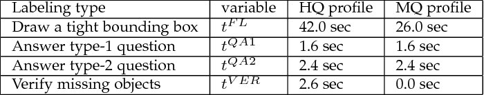 Figure 4 for A Taught-Obesrve-Ask (TOA) Method for Object Detection with Critical Supervision