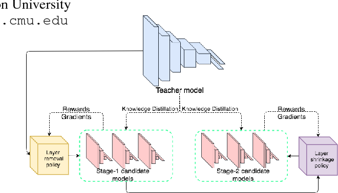 Figure 1 for N2N Learning: Network to Network Compression via Policy Gradient Reinforcement Learning