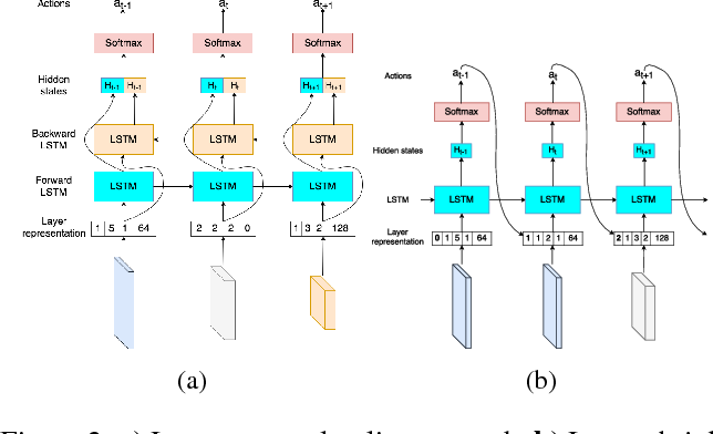 Figure 3 for N2N Learning: Network to Network Compression via Policy Gradient Reinforcement Learning