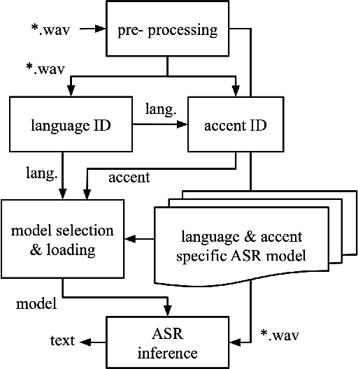 Figure 1 for Dyn-ASR: Compact, Multilingual Speech Recognition via Spoken Language and Accent Identification