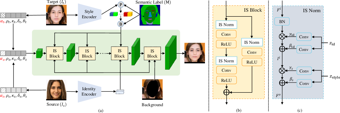 Figure 1 for FaceController: Controllable Attribute Editing for Face in the Wild