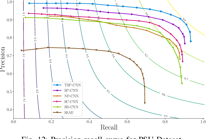 Figure 4 for Prior Information Guided Regularized Deep Learning for Cell Nucleus Detection