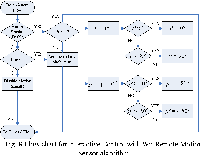 Interactive Ptz Camera Control System Using Wii Remote And Infrared