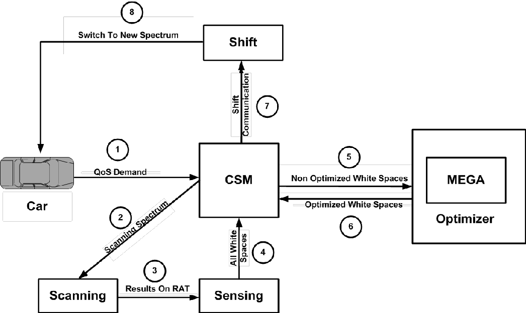 Figure 3 for Emotion Controlled Spectrum Mobility Scheme for Efficient Syntactic Interoperability In Cognitive Radio Based Internet of Vehicles