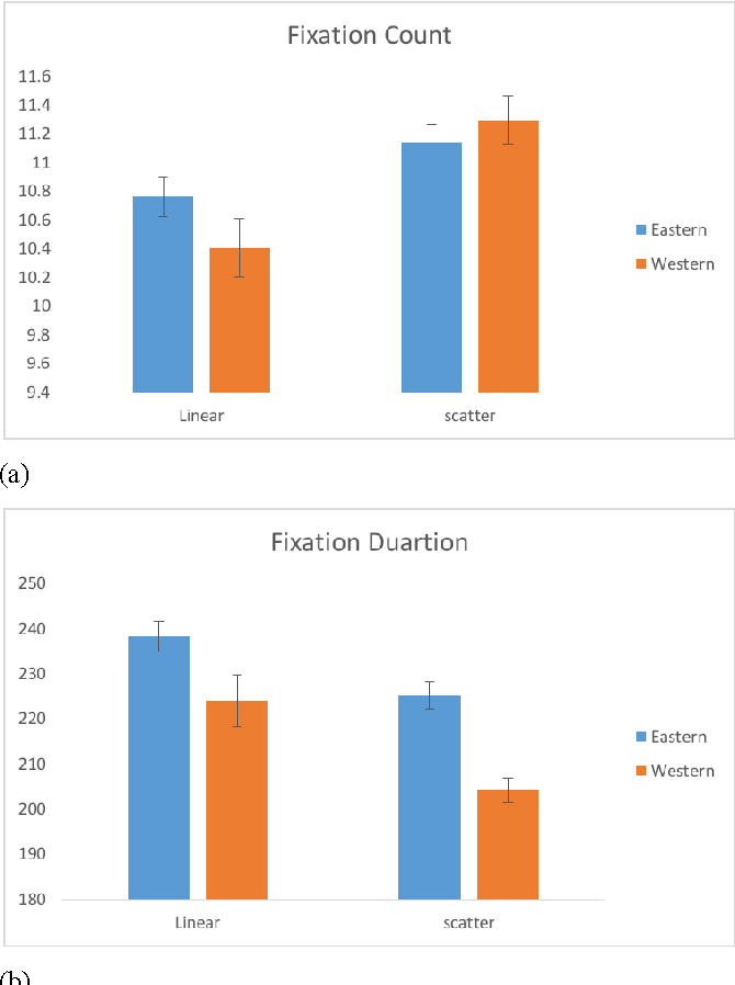 Figure 3 from Culture influence on aesthetic perception of Chinese
