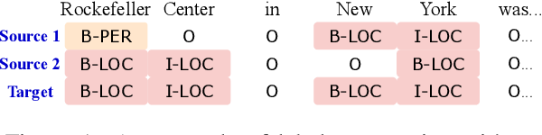 Figure 1 for BERTifying the Hidden Markov Model for Multi-Source Weakly Supervised Named Entity Recognition