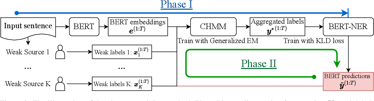 Figure 3 for BERTifying the Hidden Markov Model for Multi-Source Weakly Supervised Named Entity Recognition