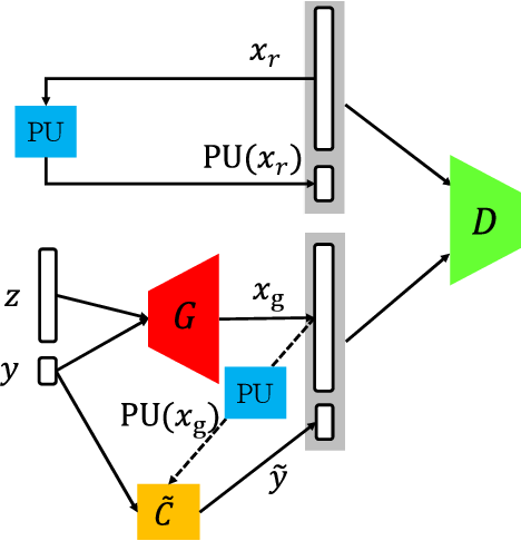 Figure 1 for Classify and Generate Reciprocally: Simultaneous Positive-Unlabelled Learning and Conditional Generation with Extra Data