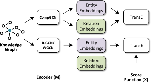 Figure 4 for Composition-based Multi-Relational Graph Convolutional Networks