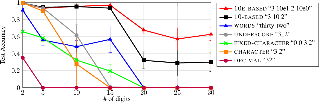 Figure 2 for Investigating the Limitations of Transformers with Simple Arithmetic Tasks
