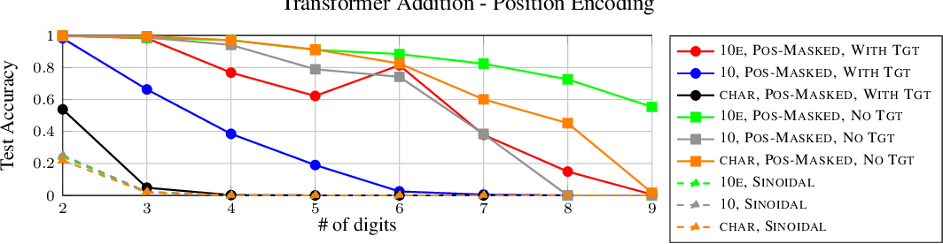 Figure 3 for Investigating the Limitations of Transformers with Simple Arithmetic Tasks