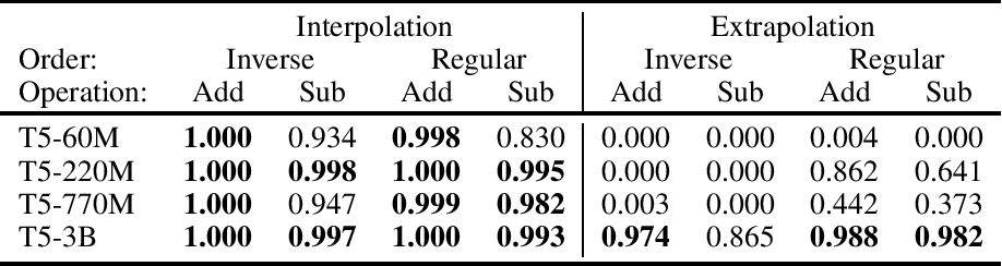 Figure 4 for Investigating the Limitations of Transformers with Simple Arithmetic Tasks