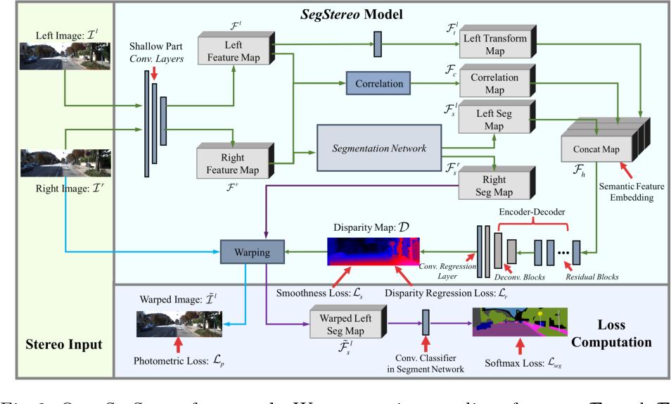 Figure 3 for SegStereo: Exploiting Semantic Information for Disparity Estimation
