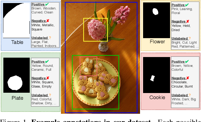 Figure 1 for Learning to Predict Visual Attributes in the Wild