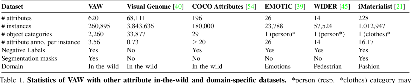 Figure 2 for Learning to Predict Visual Attributes in the Wild
