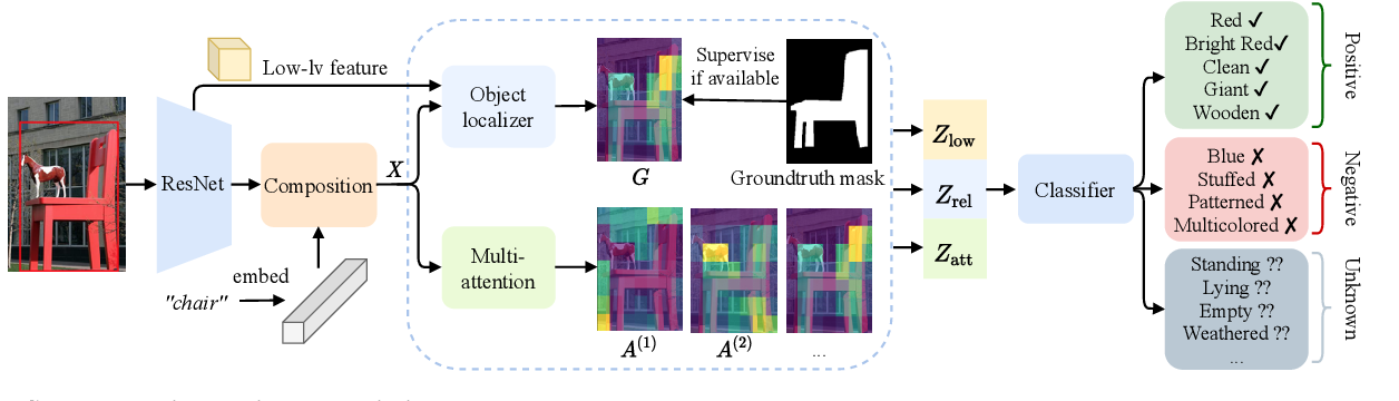 Figure 3 for Learning to Predict Visual Attributes in the Wild