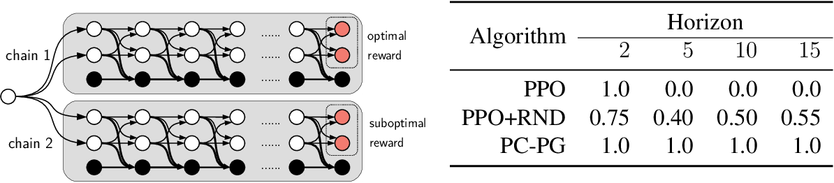 Figure 3 for PC-PG: Policy Cover Directed Exploration for Provable Policy Gradient Learning