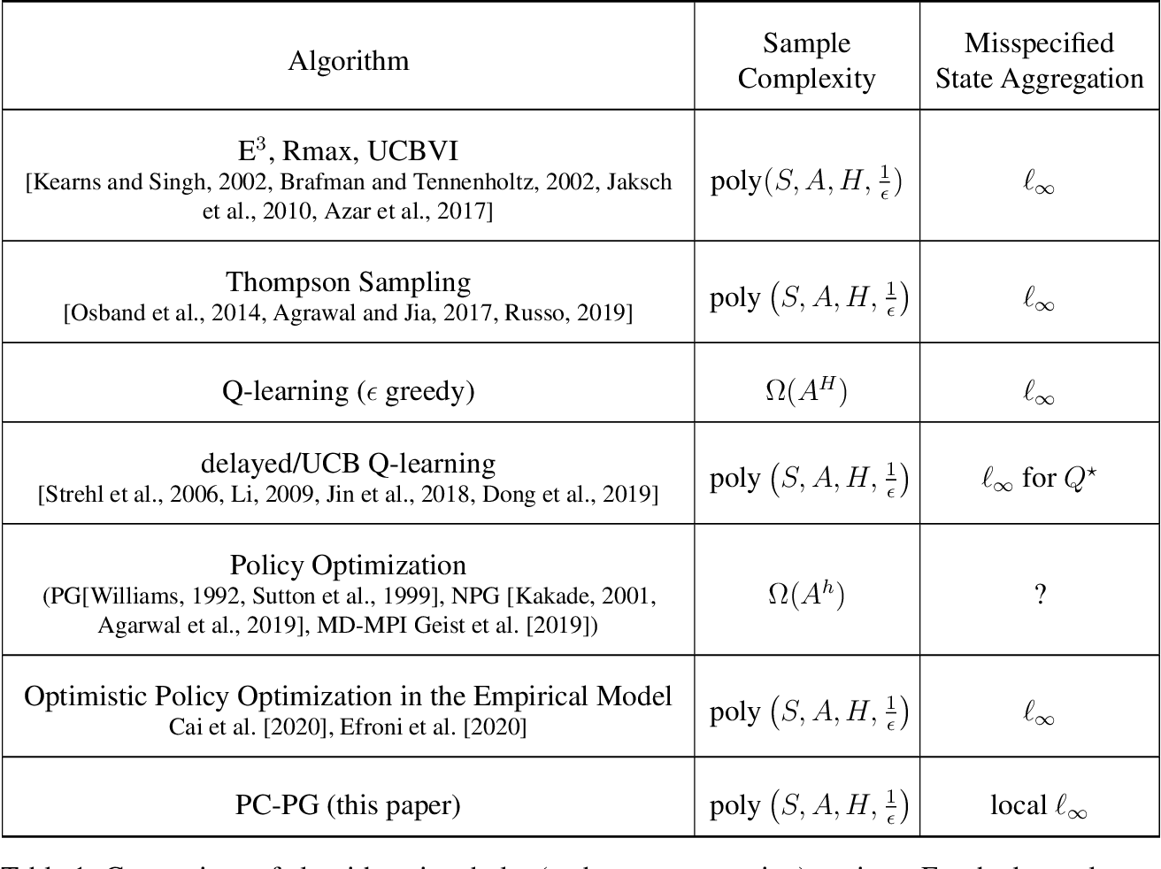Figure 1 for PC-PG: Policy Cover Directed Exploration for Provable Policy Gradient Learning