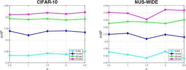 Figure 4 for Supervised Hashing based on Energy Minimization