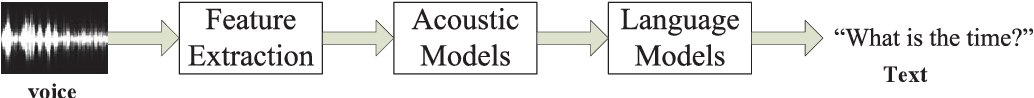 Figure 1 for CommanderSong: A Systematic Approach for Practical Adversarial Voice Recognition