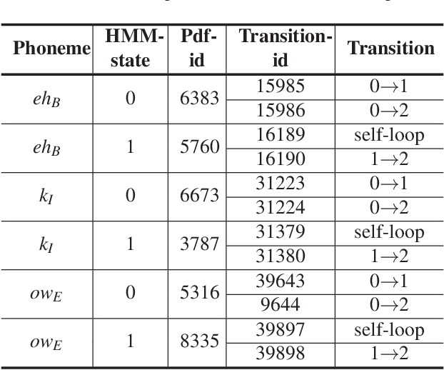 Figure 2 for CommanderSong: A Systematic Approach for Practical Adversarial Voice Recognition