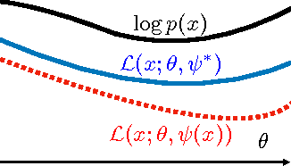 Figure 2 for On the challenges of learning with inference networks on sparse, high-dimensional data