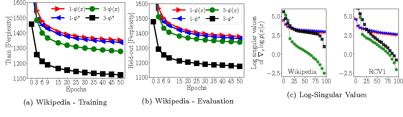 Figure 4 for On the challenges of learning with inference networks on sparse, high-dimensional data