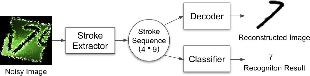Figure 4 for Stroke-based Character Reconstruction