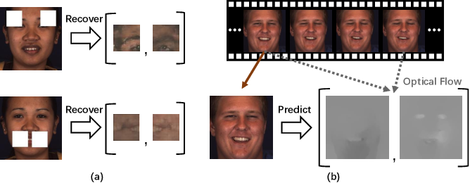 Figure 1 for Self-Supervised Regional and Temporal Auxiliary Tasks for Facial Action Unit Recognition