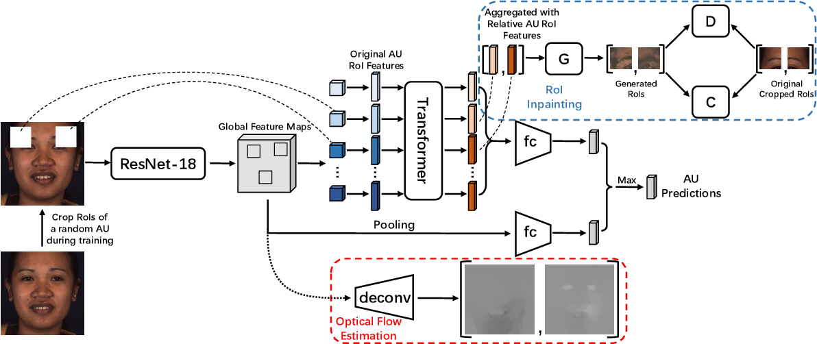 Figure 3 for Self-Supervised Regional and Temporal Auxiliary Tasks for Facial Action Unit Recognition