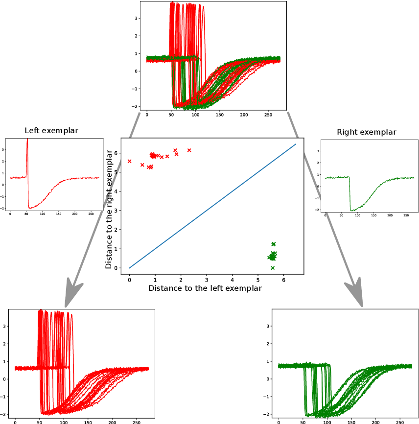 Figure 3 for Proximity Forest: An effective and scalable distance-based classifier for time series