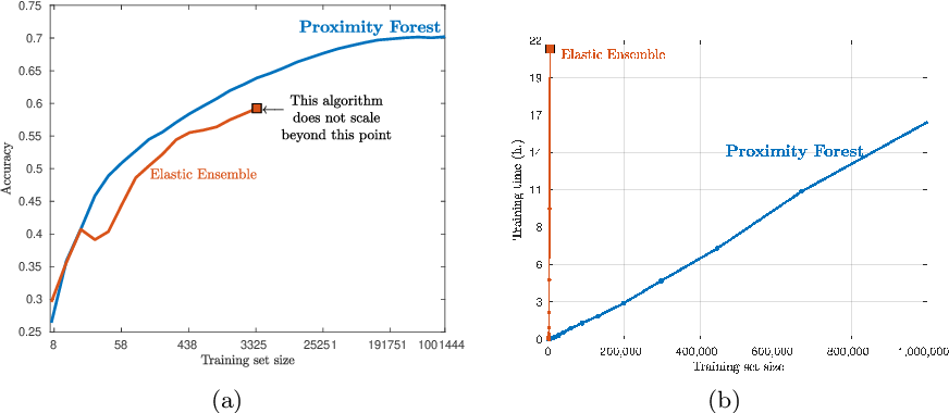 Figure 1 for Proximity Forest: An effective and scalable distance-based classifier for time series