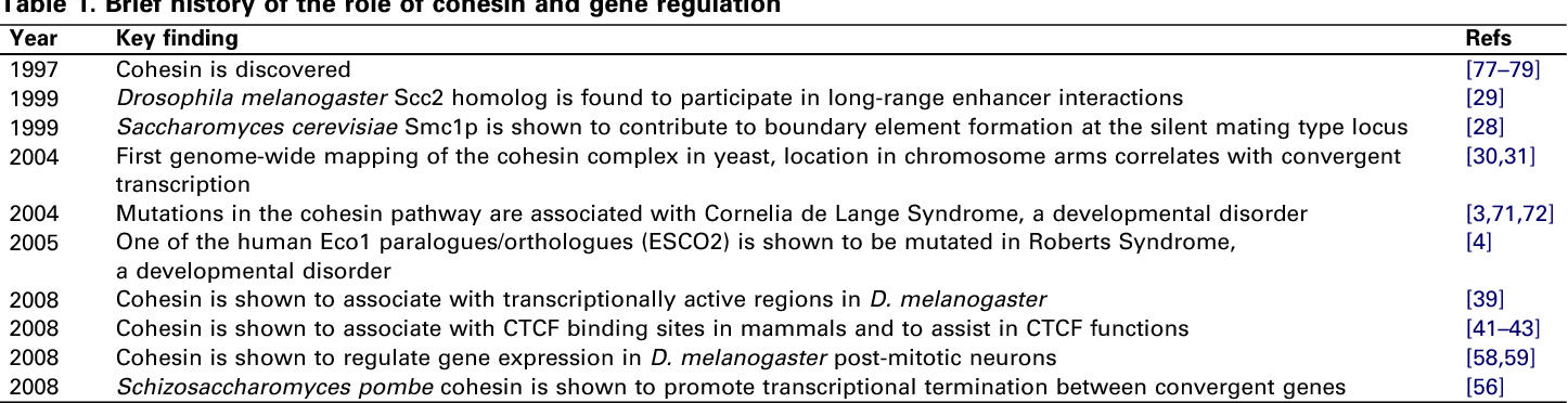 Table 1. Brief history of the role of cohesin and gene regulation