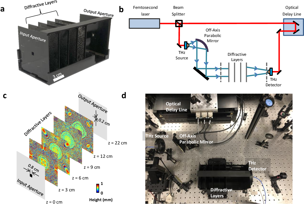 Figure 1 for Terahertz Pulse Shaping Using Diffractive Legos