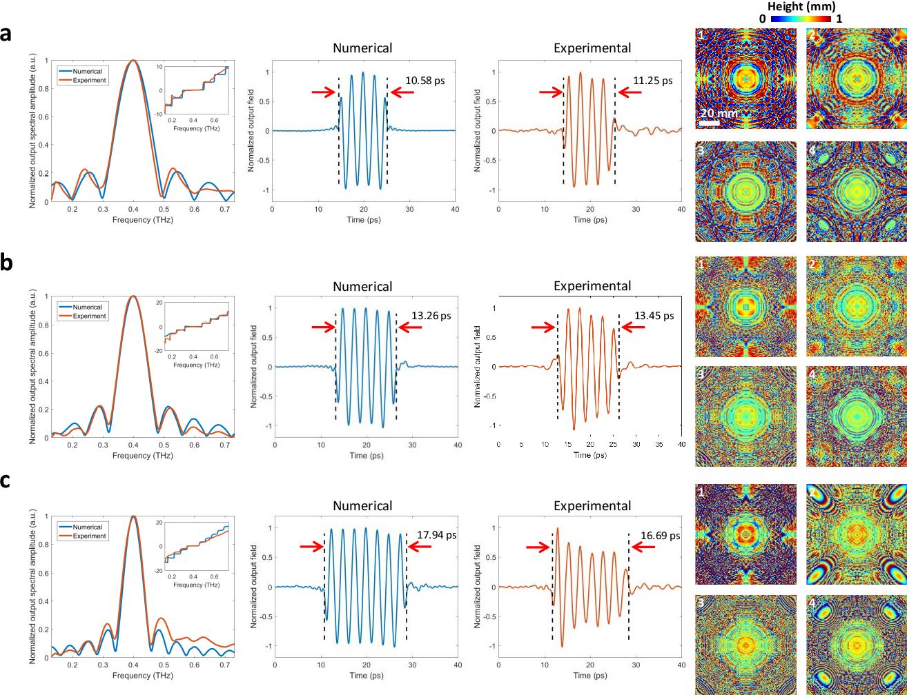 Figure 3 for Terahertz Pulse Shaping Using Diffractive Legos